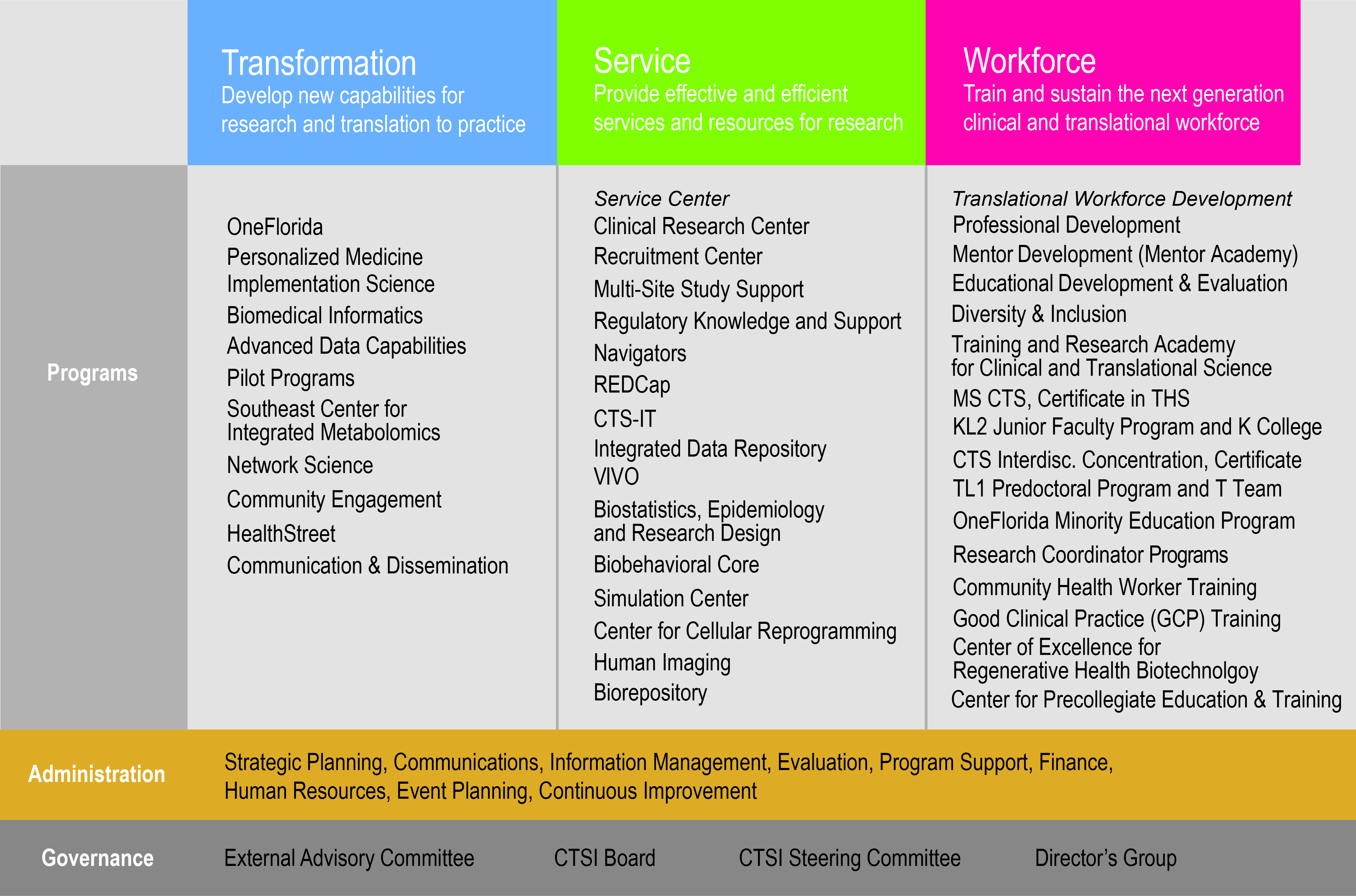 Organization clinical and translational science institute admin organizational structure 5 20 2016 rev nvjuhfo Choice Image