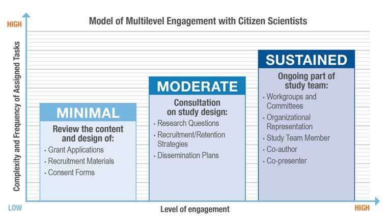 This chart illustrates levels of Citizen Scientist engagement, with examples of tasks associated with each level. These levels are additive; higher levels of engagement include activities from lower levels of engagement.