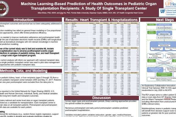 Machine learning-based prediction of health outcomes in pediatric organ transplantation recipients: A study of single transplant center